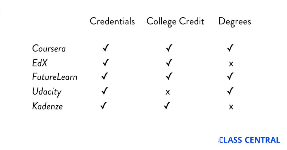 College Credit, Credentials, and Degrees