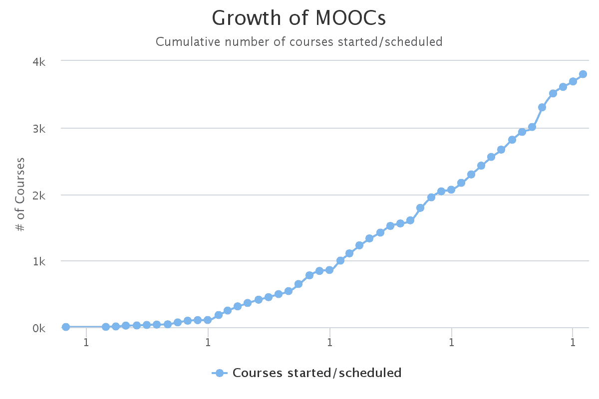 Choose From 1,100 MOOCs In October