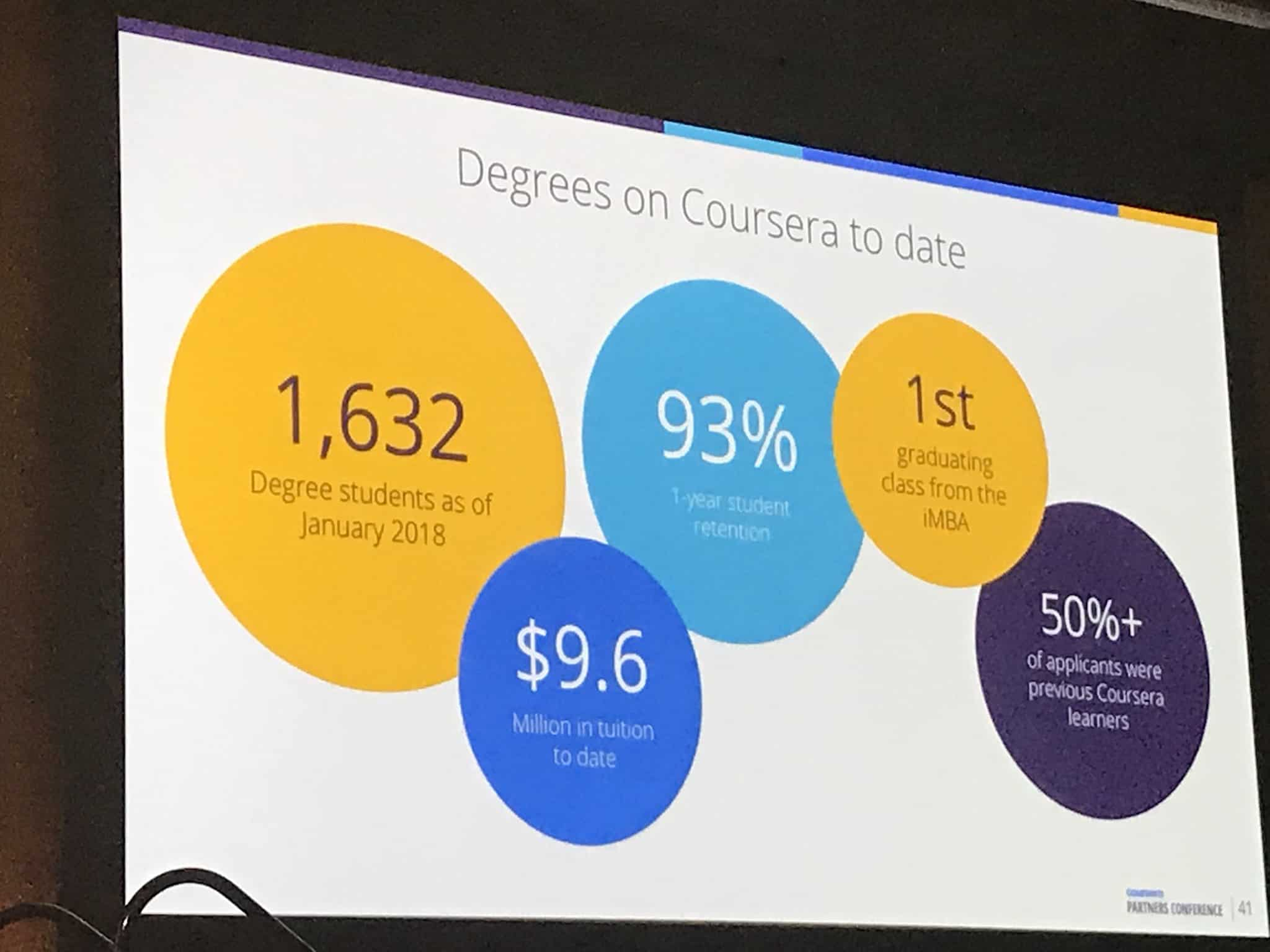 Coursera Launches Six New Degrees Including a Bachelors Degree