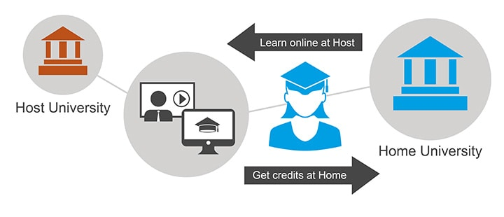 TU Delft Students Can Earn Credit For MOOCs From Other Universities